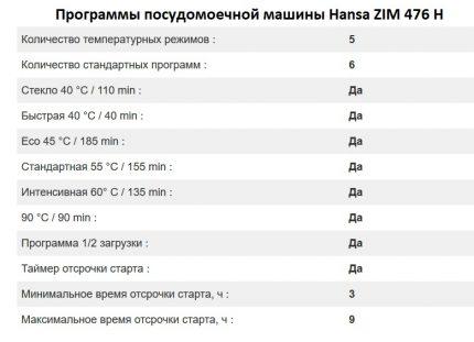 Рабочие режимы Hansa ZIM 476 H