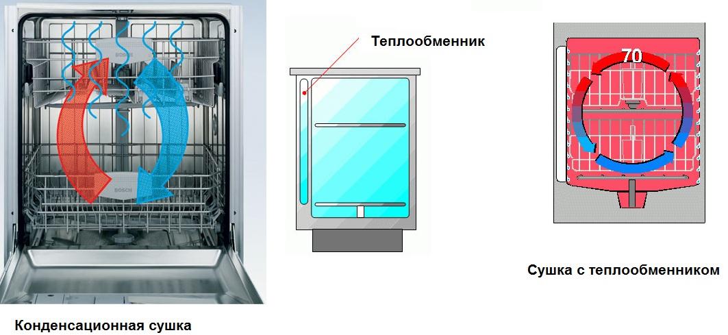 Конденсационная сушка и сушка с использованием теплообменника